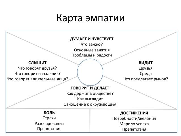 Карта эмпатии