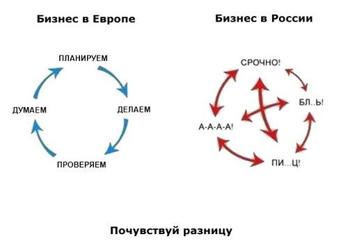 Прохоров русская модель управления